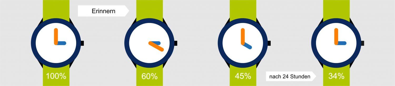 Wie schnell wir vergessen, sollen Uhren zeigen